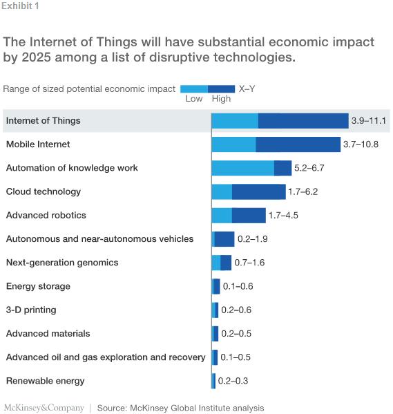 麦肯锡:物联网九大应用潜力无限 2025年经济价值高达11.1万亿美元