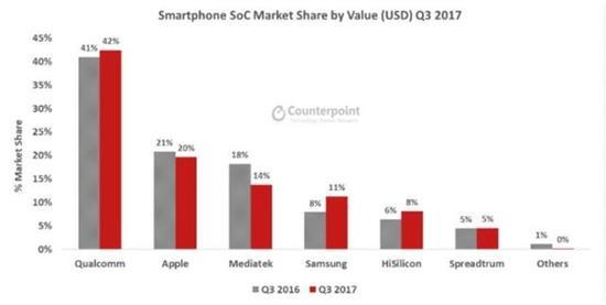 Counterpoint:第三季全球手机处理器排名