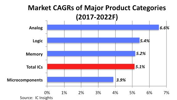 2022年模拟芯片市场规模达748亿美元,为这增速打call