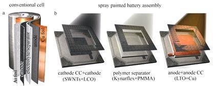 刚柔相济的神奇电池:柔性电化学储能器件