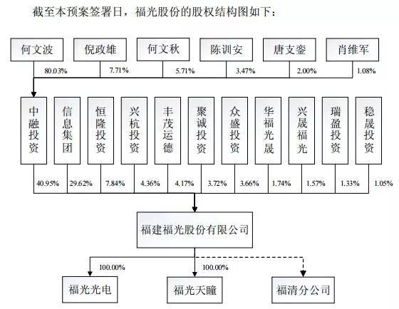 厦华电子拟购福光股份股权 进军光学镜头市场