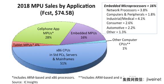 2018年微处理器市场总规模将达745亿美元,X86功不可没