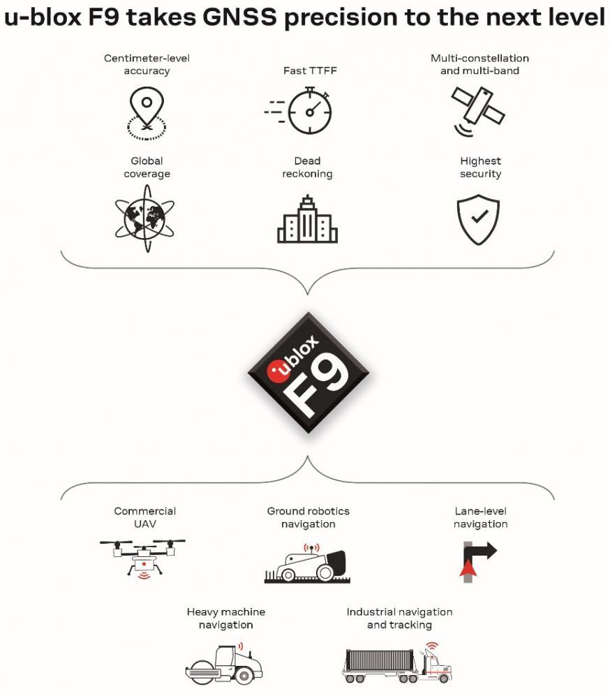 u-blox发表工业与汽车应用的u-blox F9强固型多用途高精度定位技术