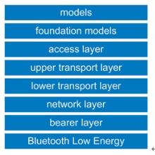 Mesh网络增强蓝牙无线IoT的地位
