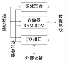 ▲图:微处理器系统的结构