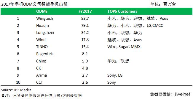 2017手机ODM厂商排名:闻泰华勤遥遥领先,OV正尝试放单给ODM