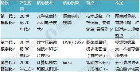 中国视频监控设备的行业现状和发展前景分析