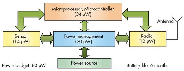 利用智能测试技术延长物联网设备电池续航时间