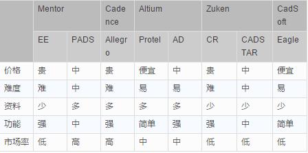 PADS、AD、Allego、Protel等几款硬件设计EDA工具全面对比,哪款最适合你?