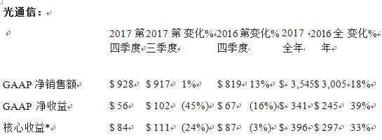 康宁公布2017年第四季度和全年财务业绩 以及战略和资本配置框架进展