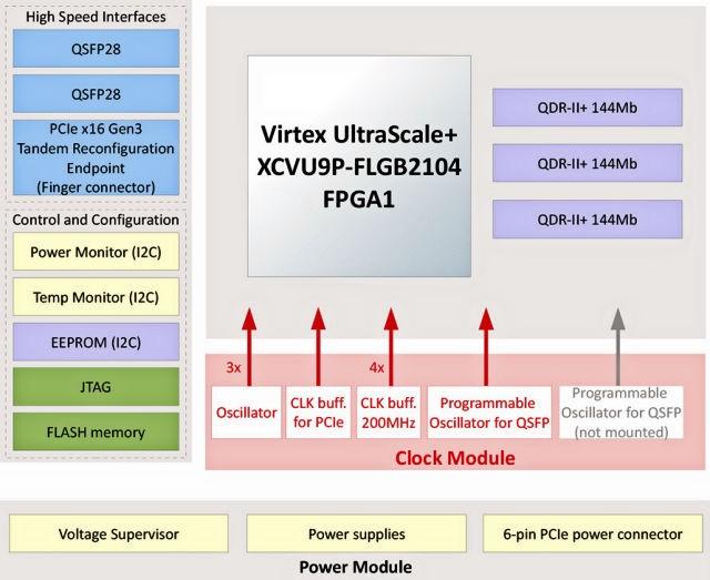 高频交易坚强的后盾:基于Virtex UltraScale+FPGA的可配置的HES-HPC-HFT-XCVU9P PCIe 卡