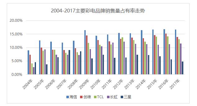 海信电视10年:中国彩电业的王者进化之路