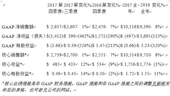 康宁公布2017年第四季度和全年财务业绩以及战略和资本配置框架进展