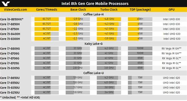 Intel绝地反击AMD 桌面主流CPU全部普及六核心