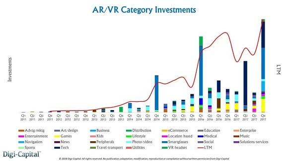 融资达30亿美元 VR/AR颓势难掩 为何吸金不减?