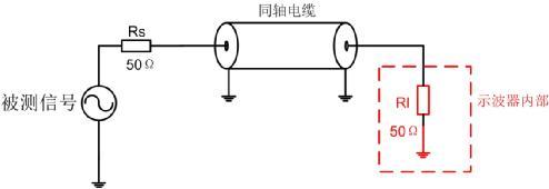 示波器输入阻抗该选1MΩ还是50Ω?