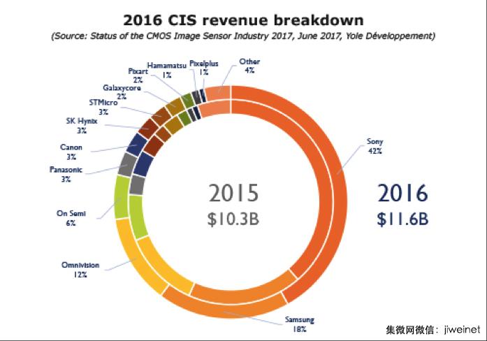 这家中国首个高起点的CMOS图像传感器IDM公司,是什么来历?