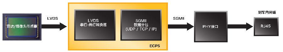 使用ECP5™FPGA解决网络边缘智能、视觉和互连应用设计挑战