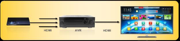 图1:不使用eARC的传统AVR互连方式