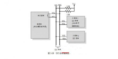 I2C/SPI/UART/1-Wire/并行接口这几种常用嵌入式通信协议,你都了解吗