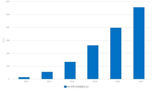 VR市场潜力巨大 市场规模呈几何式增长