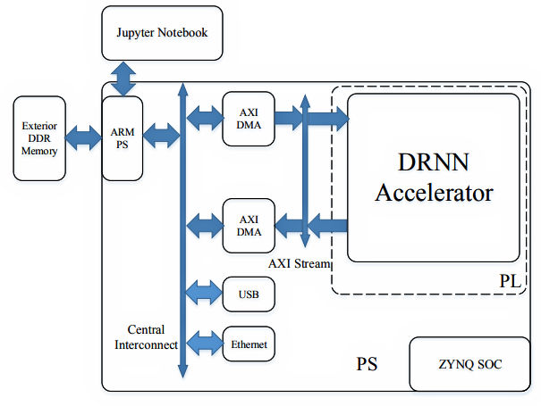 使用Theano,Python,PYNQ和Zynq开发定点Deep Recurrent神经网络