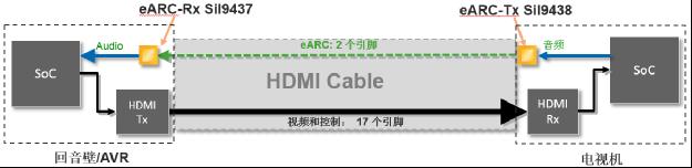 图3:适用于eARC功能的莱迪思SiI9437和SiI9438解决方案