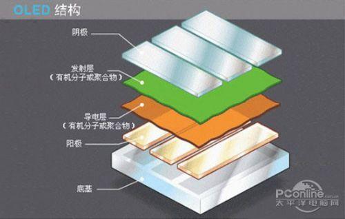 这些年火起来的OLED/量子点,也许还打不赢LCD
