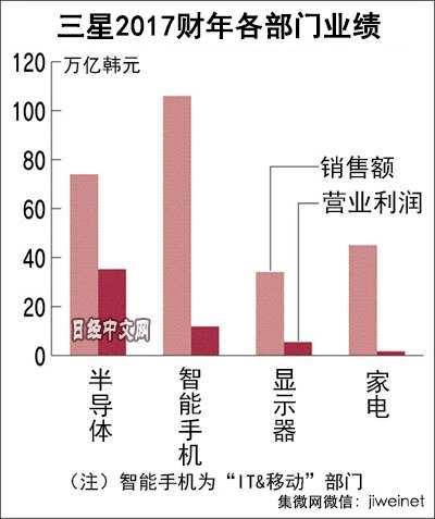 日媒:三星最高利润背后的危机感