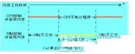 这些关于STM32 DMA的使用,你都知道吗?