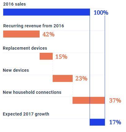 智慧家居市场:2023年有望突破1379亿美元