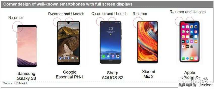 大族激光:预计2020年智能机OLED屏将超LCD屏,出货达8.9亿片