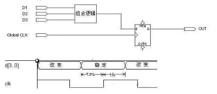 """FPGA重點知識13條,助你構建完整""""邏輯觀""""之二"""