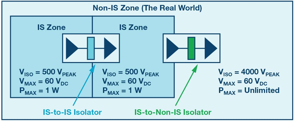 数字隔离器可应用在本质安全应用中