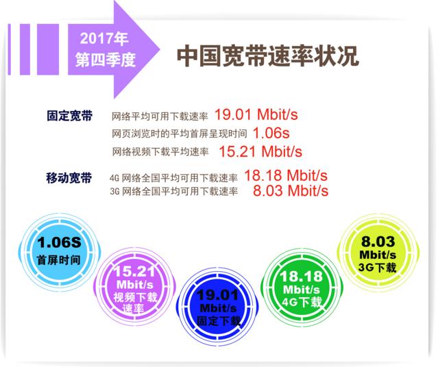 2017年第四季度我国固定宽带平均下载速率超19Mbit/s