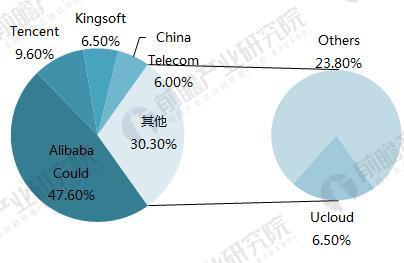 2018中国云计算产业竞争格局分析 阿里云占市场近半份额