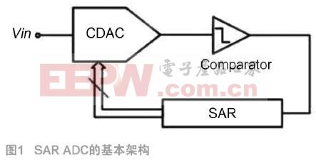 基于40 nm CMOS工艺的高速SAR ADC的设计