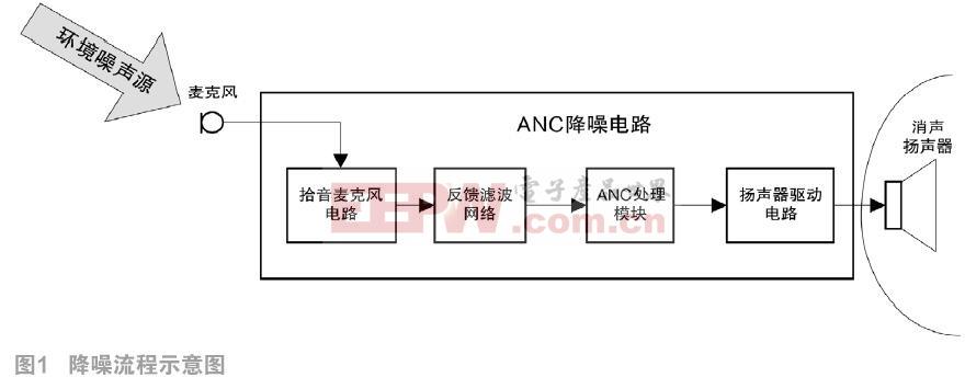 AS3415单芯片主动降噪方案应用研究