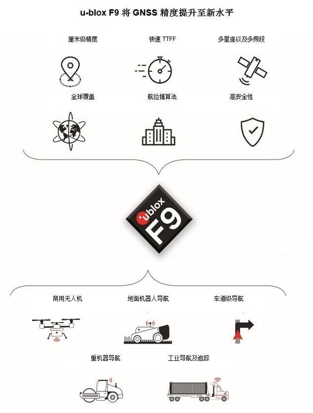 u-blox推出用于工业和汽车的F9多功能高精度定位技术