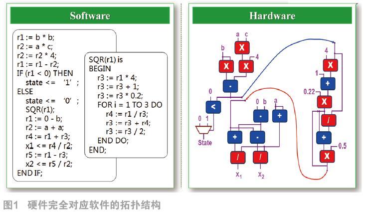 AI架构创新和高端芯片发展