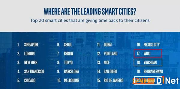 全球20大智慧城市排名:无锡位列中国第一