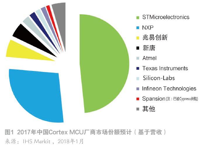 中国MCU市场观察