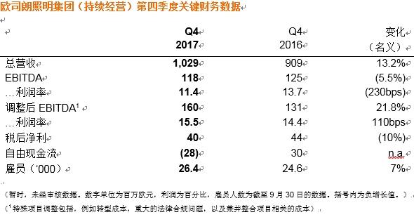 欧司朗发布2017财年财报  强势增长为未来奠定基础
