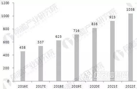 2020年全球检测市场规模有望超1800亿欧元