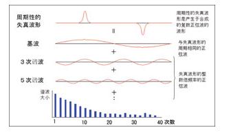 IT7600谐波模拟