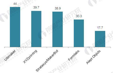 2017年全球消费级3D打印机市场分析 XYZprinting保持领先