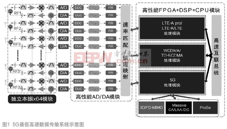5G通信信号处理系统的设计与实现