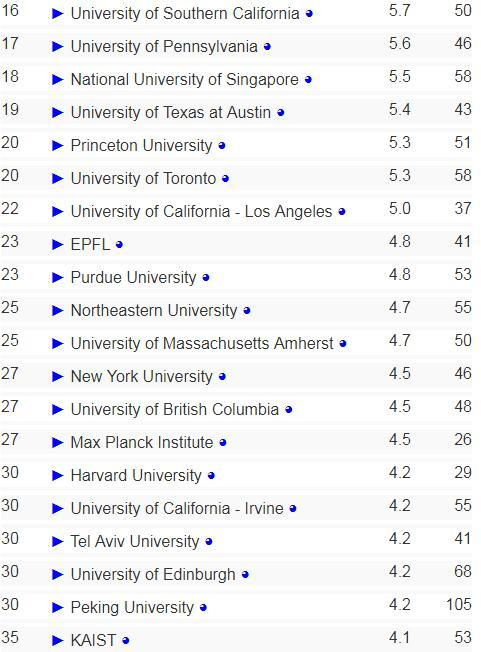 2018年全球AI学科高校排名:卡耐基梅隆居首 清华大学排名13