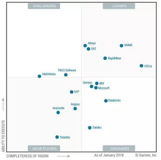 数据与机器学习领域进展缓慢 2018年这些公司成为最大赢家