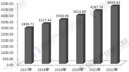 中国医疗器械行业需求分析 更新换代促进市场快速增长